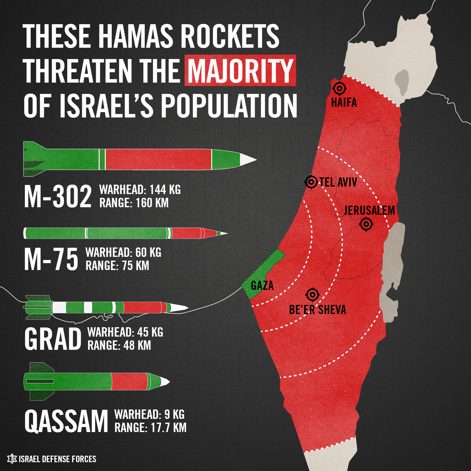 rocket threat to Israel population