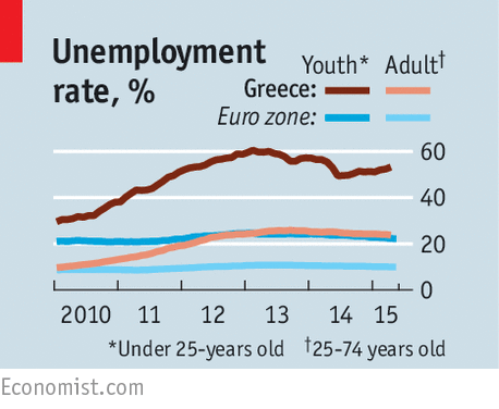 Greece unemployment rate chart